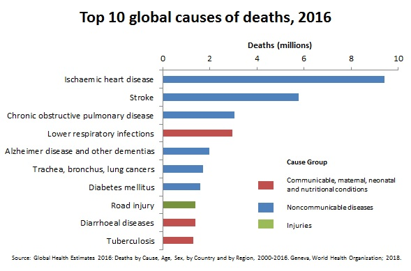 Heart disease and stroke leading cause of death 2016